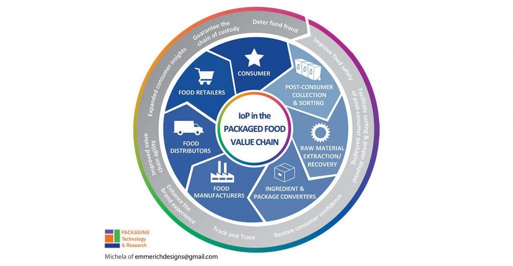 come l'IoP migliora la value chain del packaging alimentare